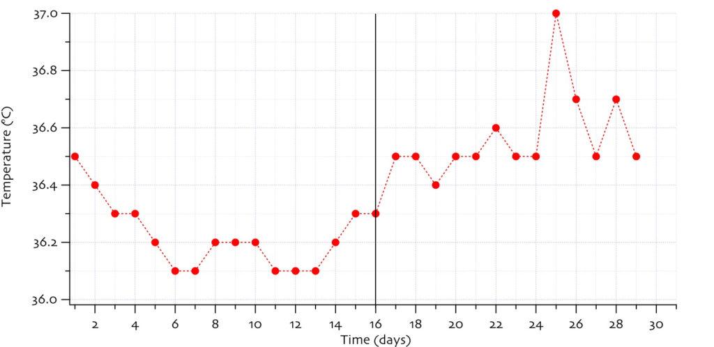 Måling av basaltemperatur